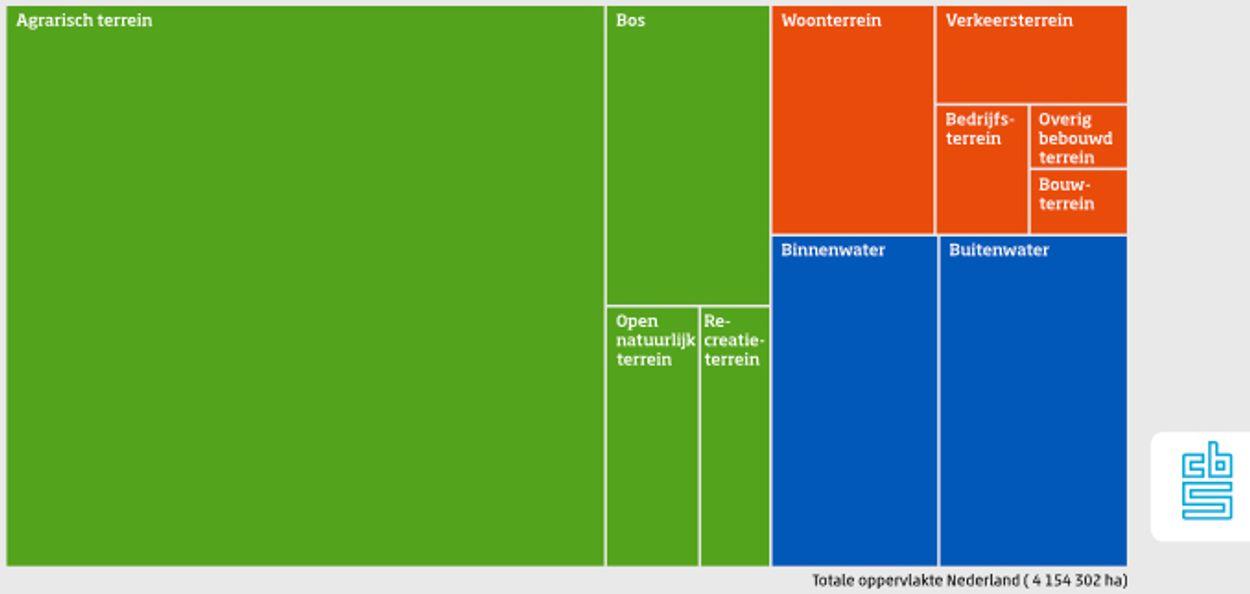 Bodemgebruik 2015 Nederland